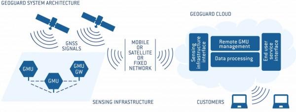 monitoraggio geodetico ambientale