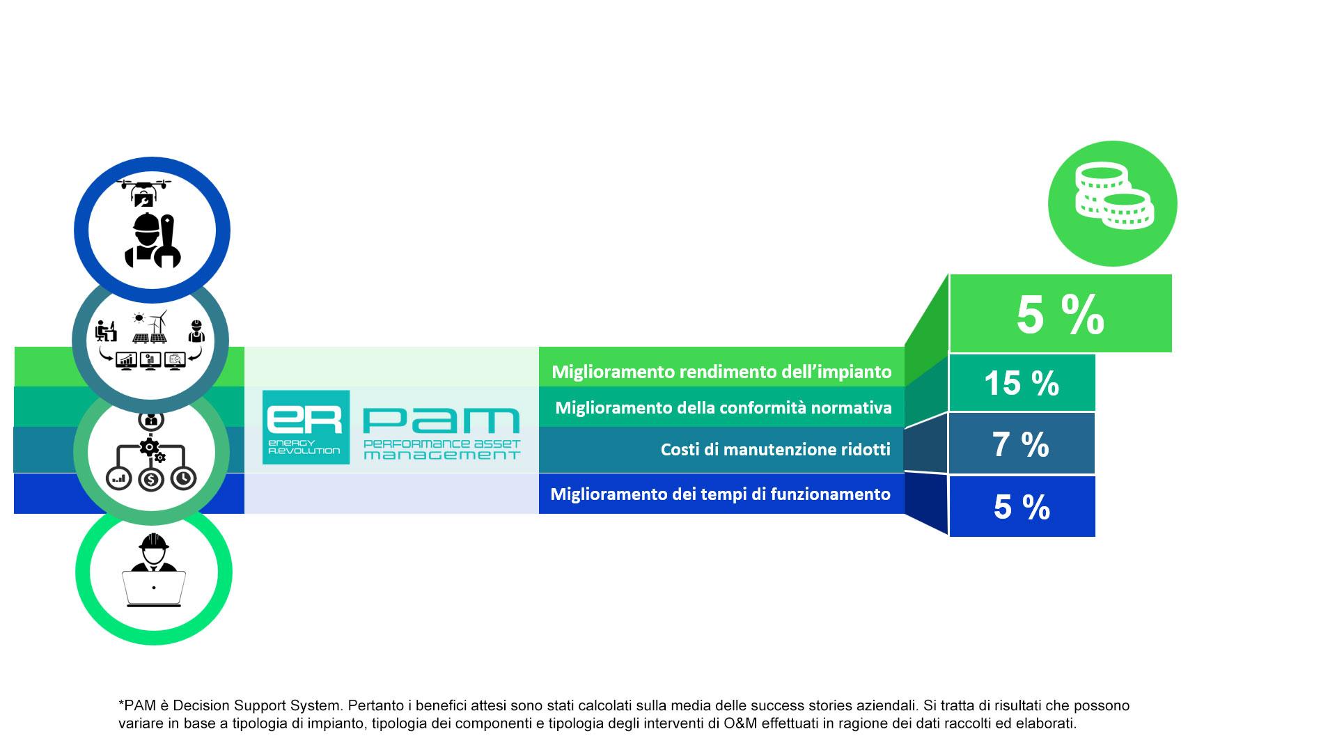 Perfomance Asset Management
